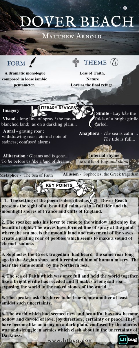 Summary and Analysis of Dover Beach by Matthew Arnold